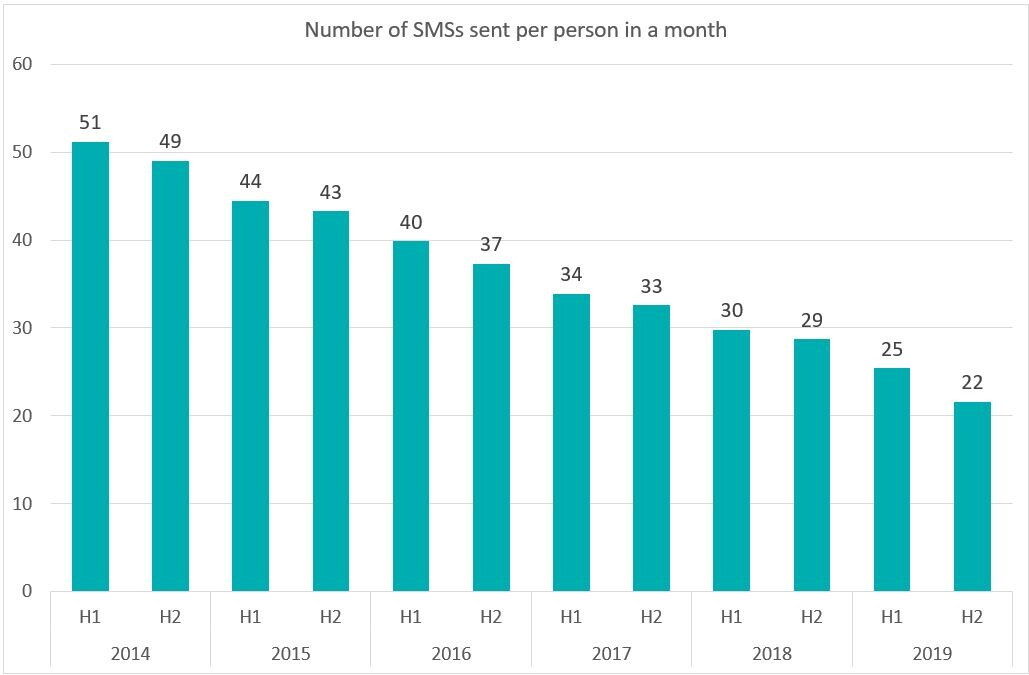 The monthly volumes of sent text messages have decreased over the past five years. The second half of 2019 saw 38 GB of mobile data used and 22 text messages sent per person.