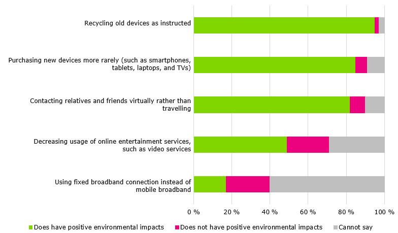 The graph depicts what percentage believed that a choice described in the survey would have positive environmental impacts. According to the survey, 95 percent of Finns believed that recycling old devices, such as smartphones, tablets, laptops, or TVs, as instructed has positive environmental impacts. However, 2 percent of Finns did not believe this and 3 percent could not say. Below the other presented choices are listed and percentages are mentioned in the order of firstly, what percentage believed that t