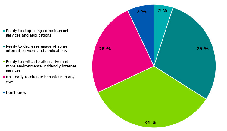 The graph depicts the percentages of Finns on how they were ready to change their behavior of internet services and applications if they would have more information about the climate and environmental impacts of these services, and the information would be reliable and easy to understand. Firstly, 5% of Finns would be ready to stop using some internet services and applications. Secondly, 29% of Finns would be ready to decrease their usage of some internet services and applications. Thirdly, 34% of Finns wou