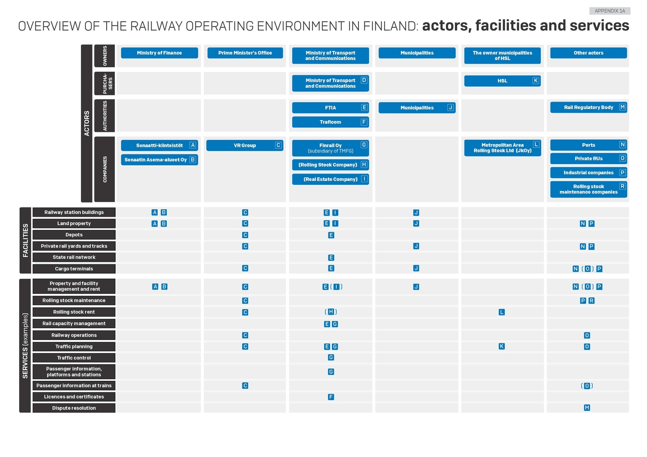 OVERVIEW OF THE RAILWAY OPERATING ENVIRONMENT IN FINLAND: actors, facilities and services