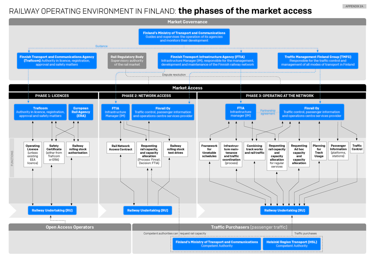 RAILWAY OPERATING ENVIRONMENT IN FINLAND: the phases of the market access