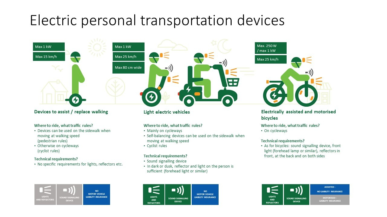Electric personal transportation devices